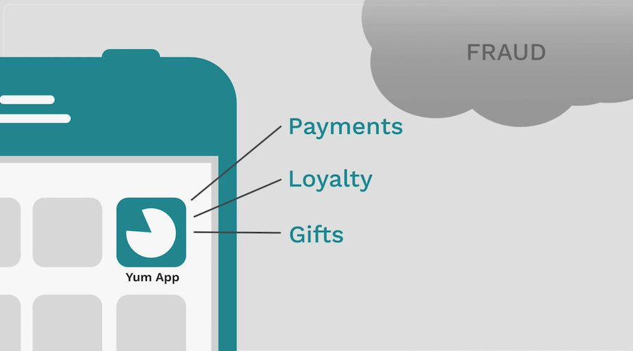 Why Fraud Prevention is Critical for Mobile Apps