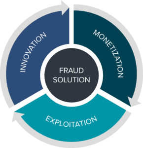 kount Cycle of Fraud