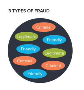 3 Types of Fraud
