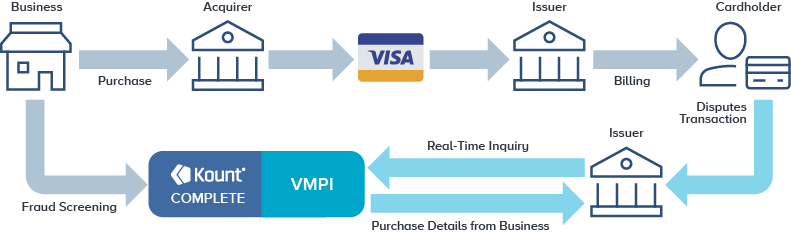 kount's integration with VMPI