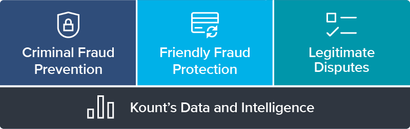 kount's friendly fraud platform