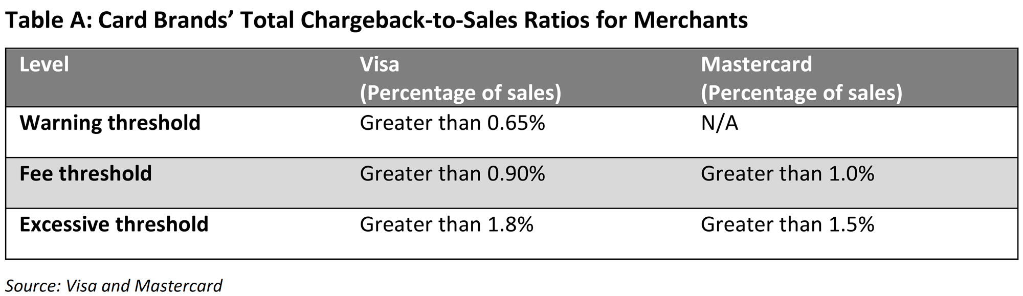 Table showing Visa and Mastercard's warning, fee, and excessive thresholds for total chargeback-to-sales ratios for merchants, courtesy of Visa and Mastercard.