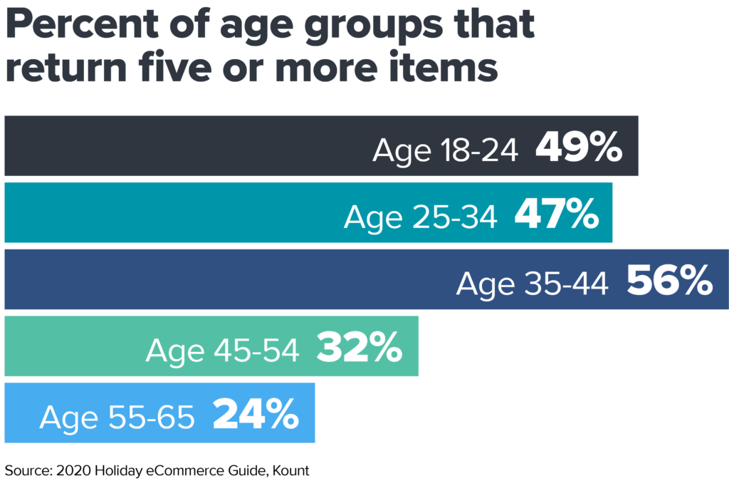 Bar chart that shows the percent of age groups that return five or more items after the holidays