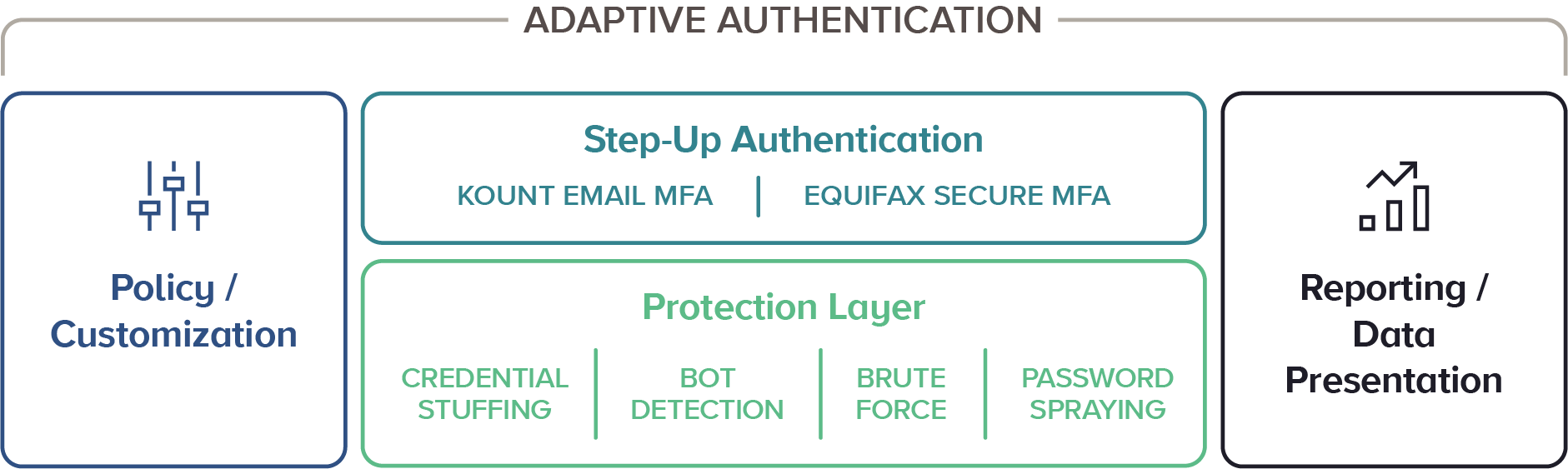 Account Takeover ATO Adaptive Authentication